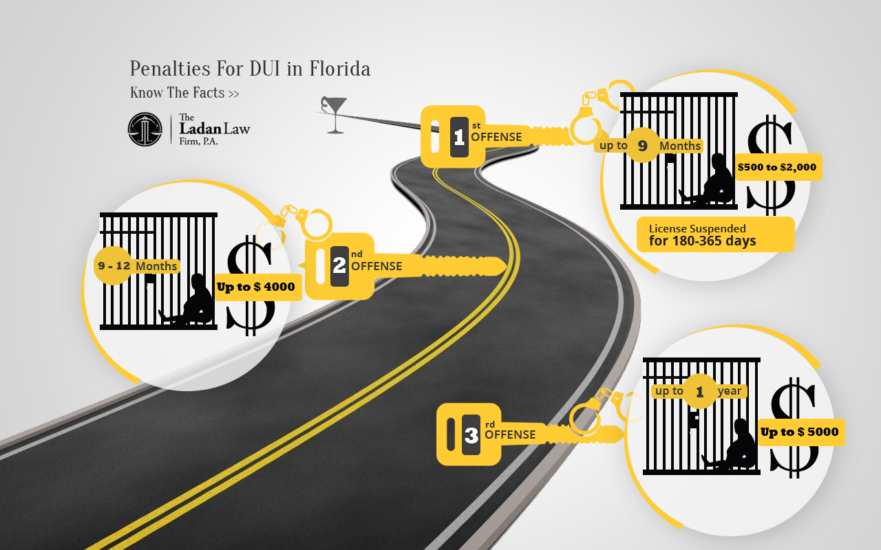 Infographic for PenalitiesFor DUI in Florida